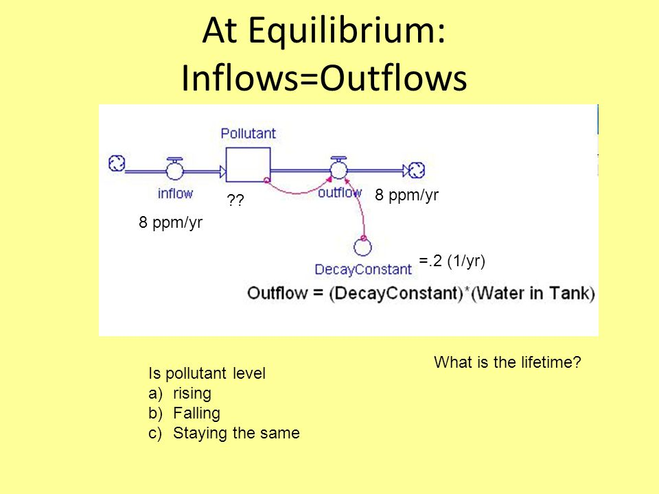At Equilibrium: Inflows=Outflows Is pollutant level a)rising b)Falling c)Staying the same 8 ppm/yr .