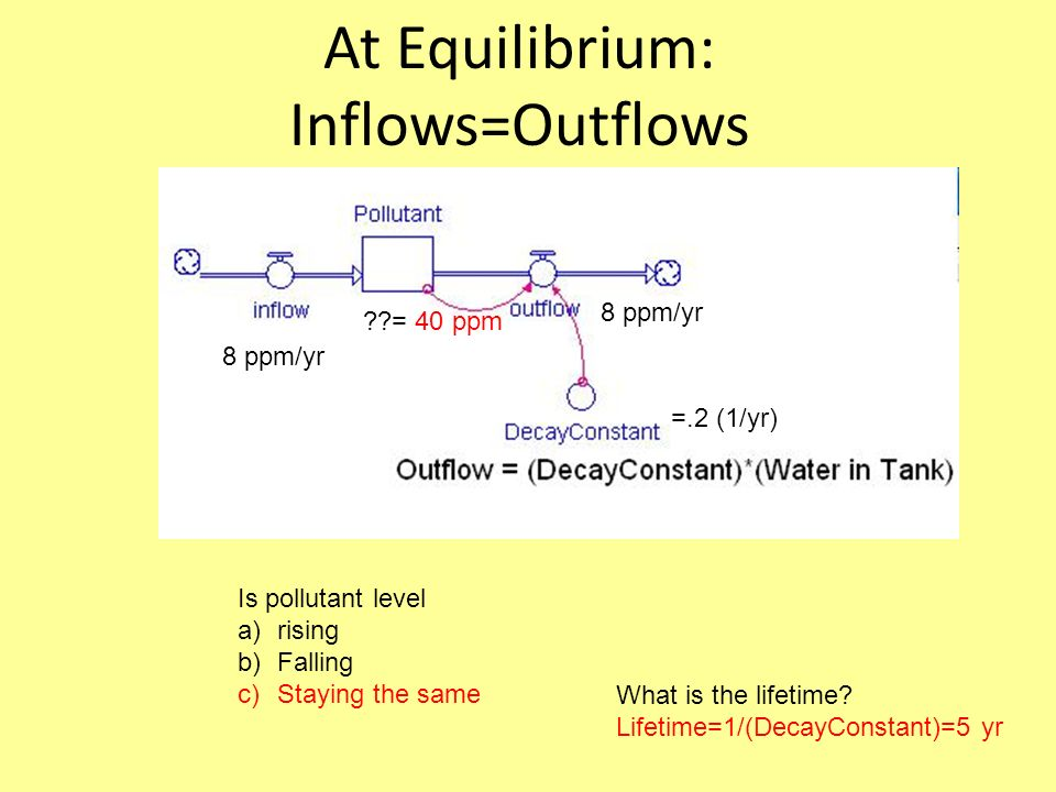 At Equilibrium: Inflows=Outflows Is pollutant level a)rising b)Falling c)Staying the same 8 ppm/yr = 40 ppm =.2 (1/yr) 8 ppm/yr What is the lifetime.