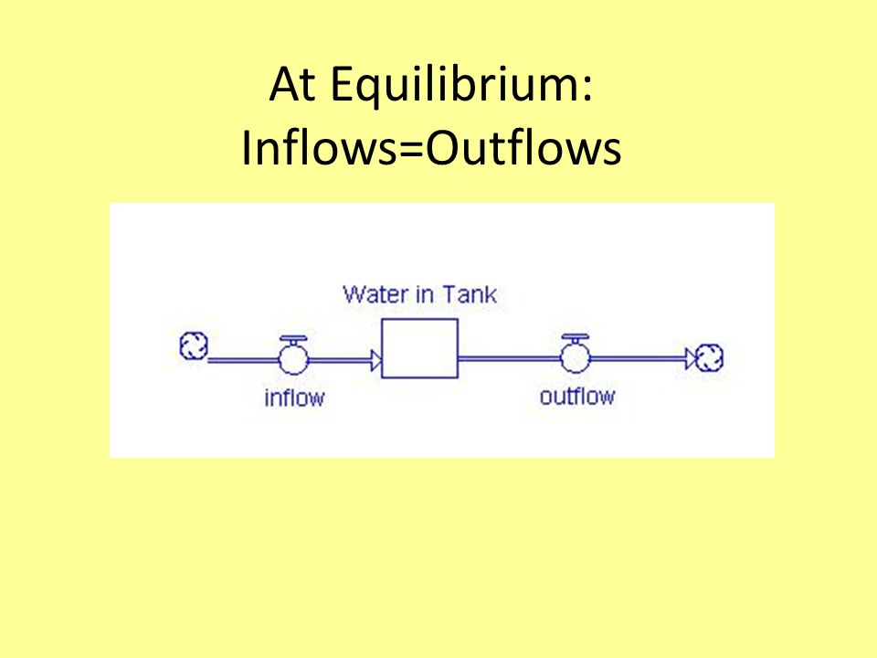 At Equilibrium: Inflows=Outflows Is water level a)rising b)Falling c)Staying the same =2 min 8 gal/min 16 gal ??=_________