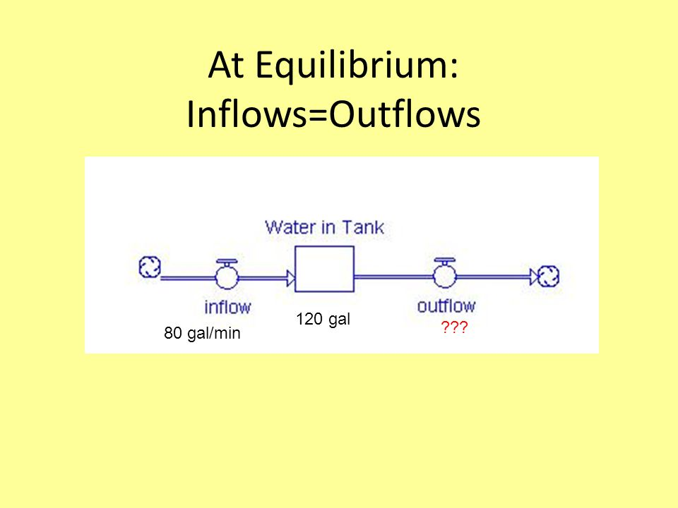 At Equilibrium: Inflows=Outflows Is water level a)rising b)Falling c)Staying the same =2 min 8 gal/min 16 gal ??=__8 gal/min_______