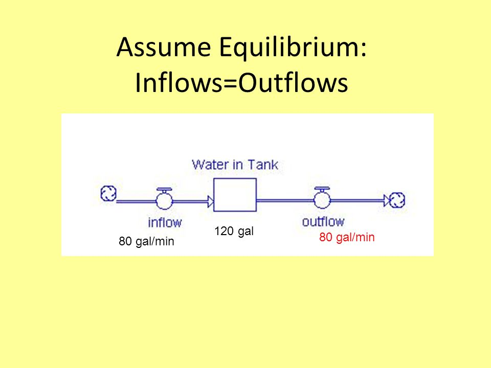 At Equilibrium: Inflows=Outflows Is water level a)rising b)Falling c)Staying the same =2 min 8 gal/min 12 gal ??=_________