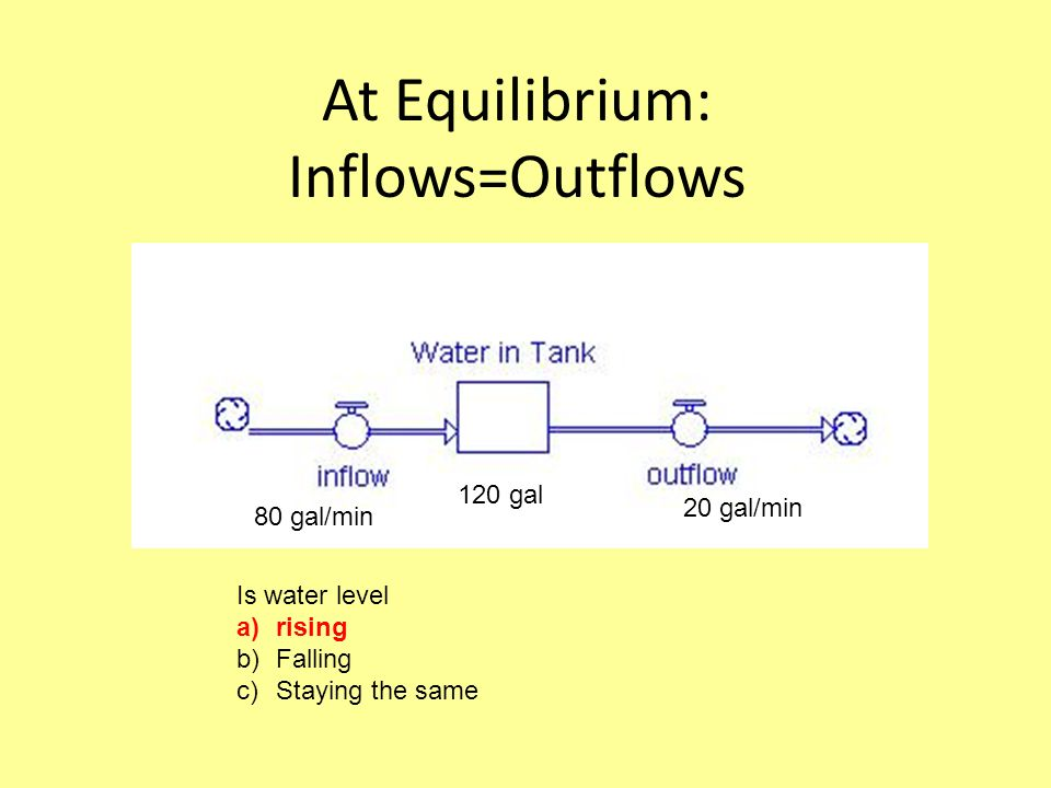 At Equilibrium: Inflows=Outflows 80 gal/min 120 gal 20 gal/min Is water level a)rising b)Falling c)Staying the same
