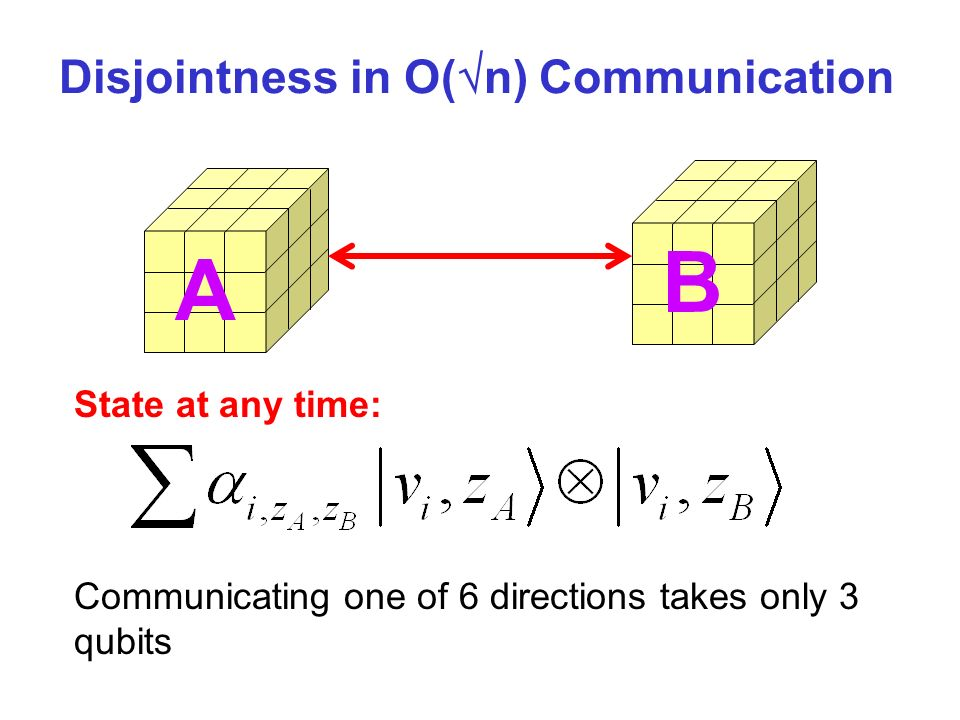 A B State at any time: Communicating one of 6 directions takes only 3 qubits Disjointness in O( n) Communication