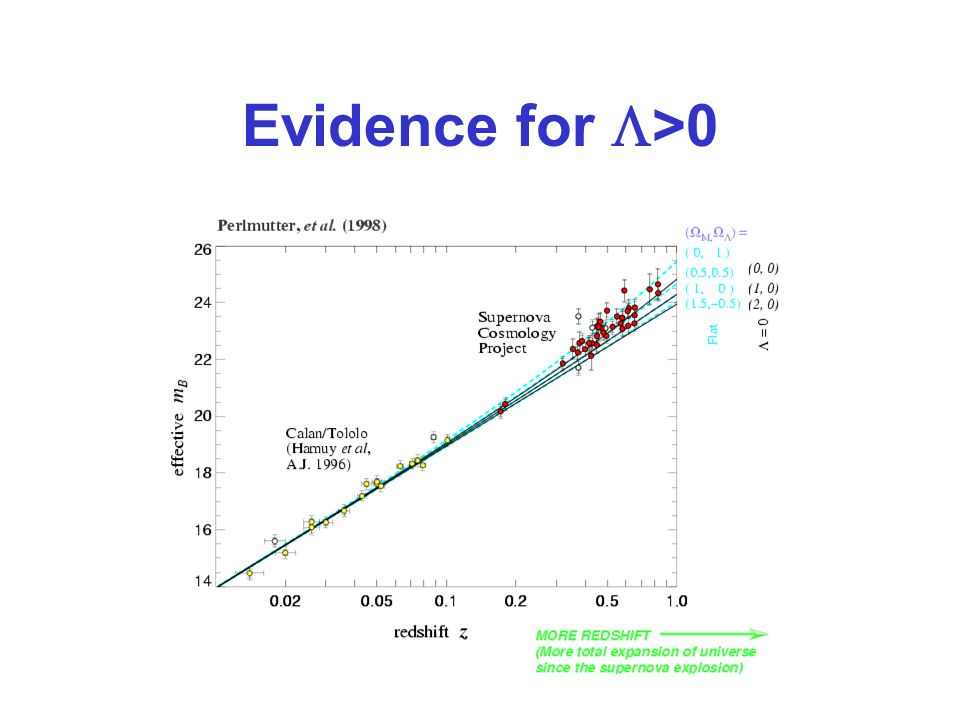 Evidence for >0
