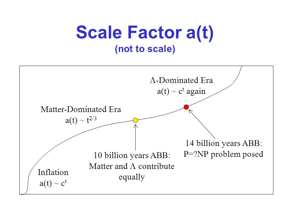 Scale Factor a(t) (not to scale) Matter-Dominated Era a(t) ~ t 2/3 -Dominated Era a(t) ~ c t again 10 billion years ABB: Matter and contribute equally