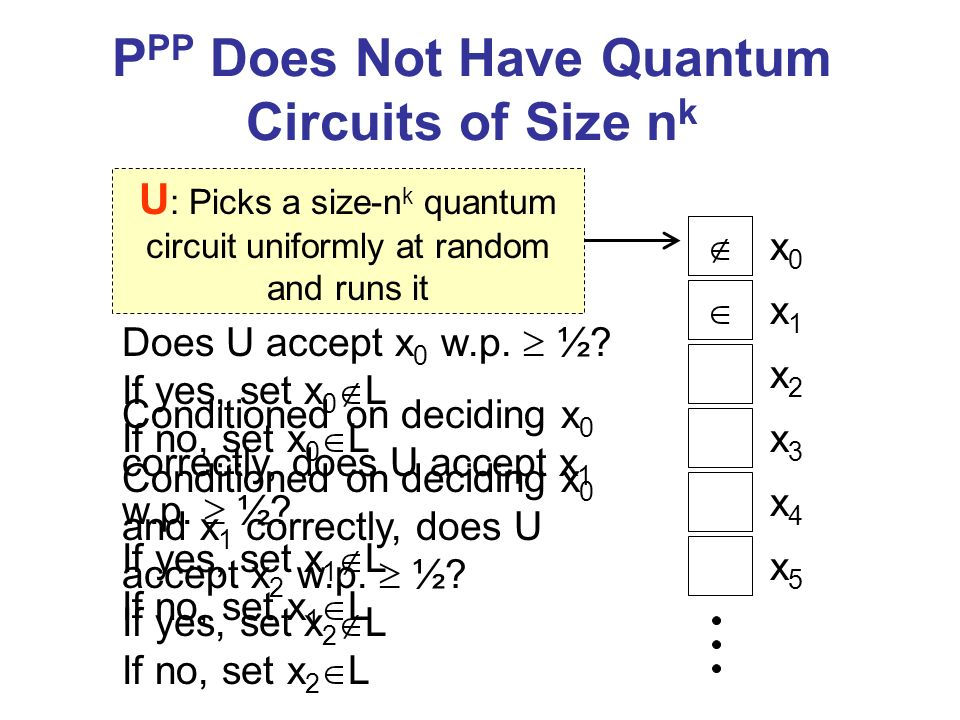 P PP Does Not Have Quantum Circuits of Size n k Does U accept x 0 w.p.