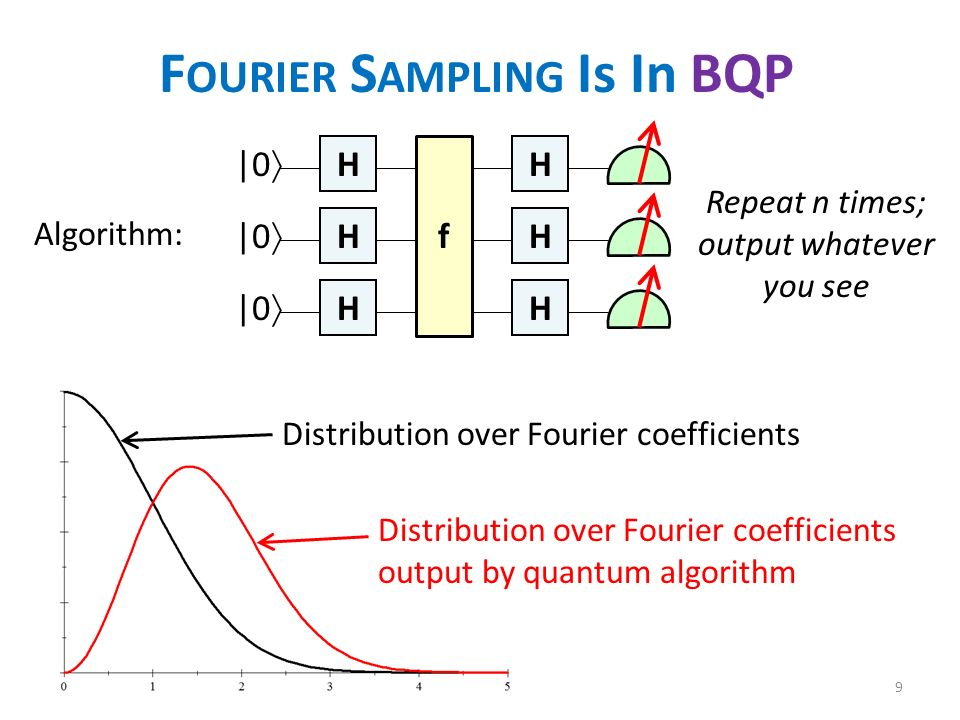 F OURIER S AMPLING Is In BQP Algorithm: H H H H H H f |0 Repeat n times; output whatever you see Distribution over Fourier coefficients Distribution over Fourier coefficients output by quantum algorithm 9