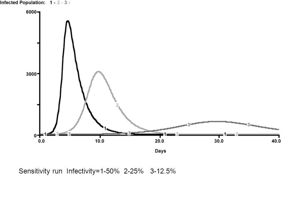 Sensitivity run Infectivity=1-50% 2-25% 3-12.5%