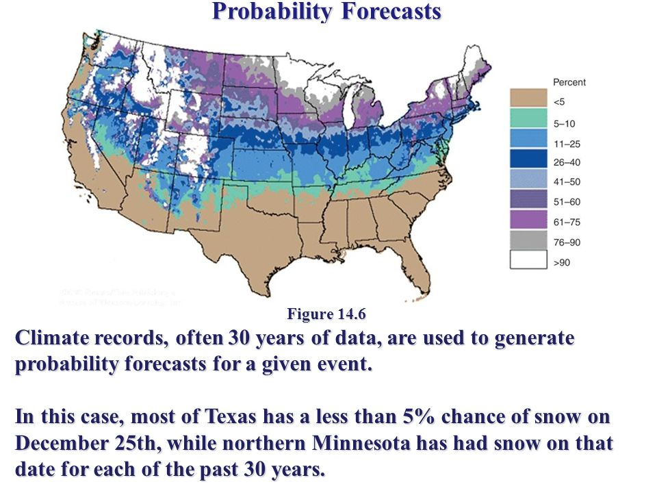 Probability Forecasts Figure 14.6 Climate records, often 30 years of data, are used to generate probability forecasts for a given event.