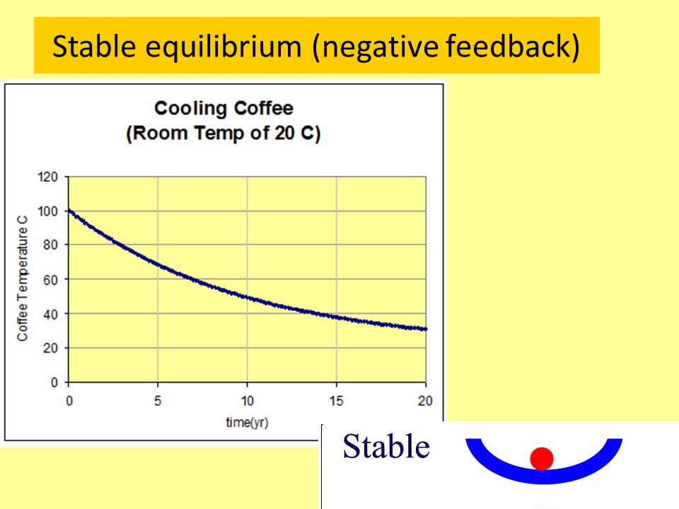 Stable equilibrium (negative feedback)