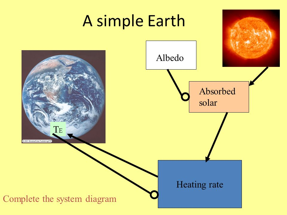 A simple Earth Heating rate TETE Albedo Absorbed solar Complete the system diagram