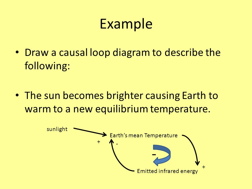 Example Draw a causal loop diagram to describe the following: The sun becomes brighter causing Earth to warm to a new equilibrium temperature.