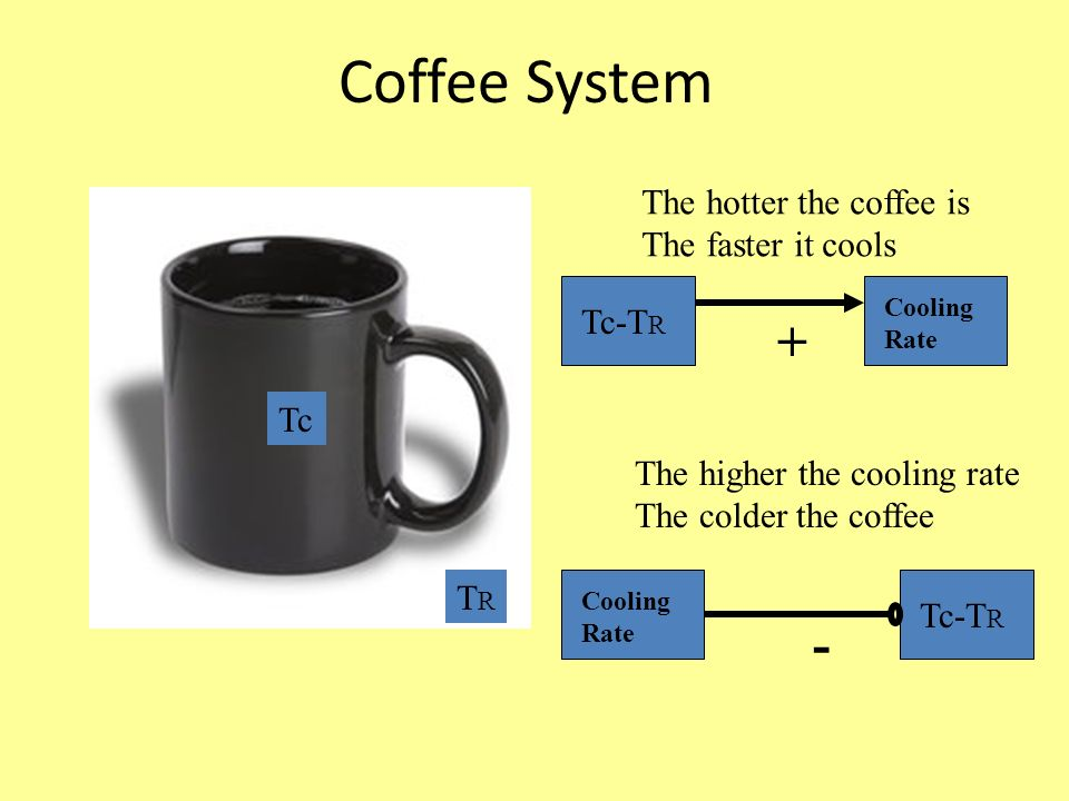 Coffee System Tc TRTR The hotter the coffee is The faster it cools Tc-T R Cooling Rate The higher the cooling rate The colder the coffee Cooling Rate Tc-T R + -