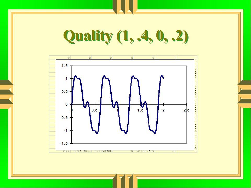 Quality (1,.4, 0,.2)