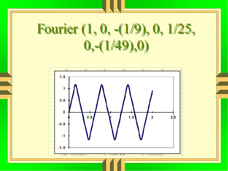 Fourier (1, 0, -(1/9), 0, 1/25, 0,-(1/49),0)