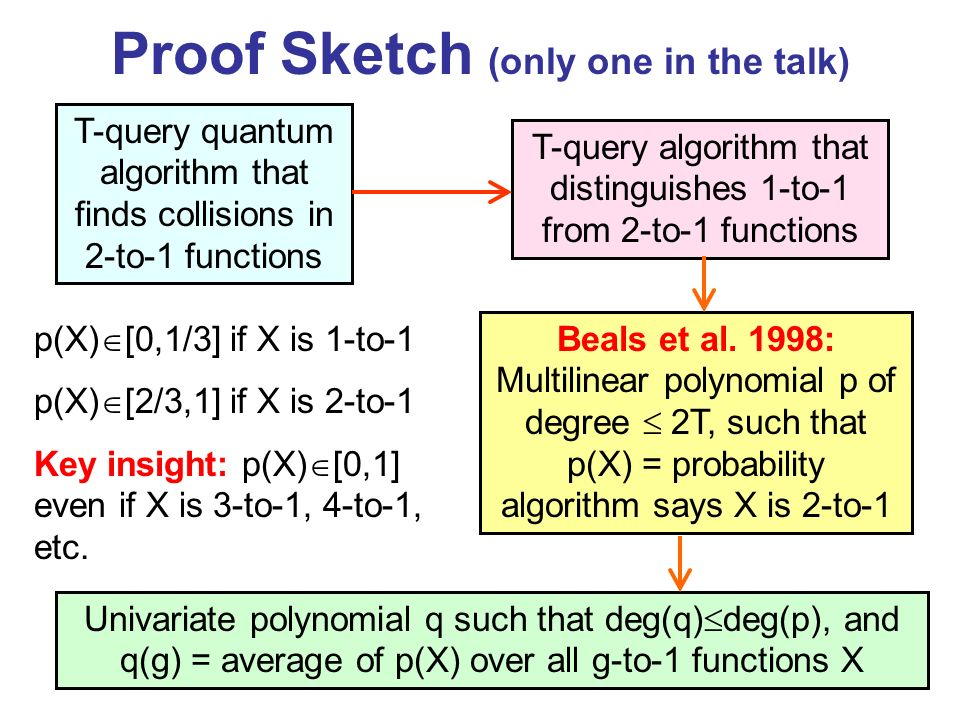 Proof Sketch (only one in the talk) T-query quantum algorithm that finds collisions in 2-to-1 functions T-query algorithm that distinguishes 1-to-1 from 2-to-1 functions p(X) [0,1/3] if X is 1-to-1 p(X) [2/3,1] if X is 2-to-1 Key insight: p(X) [0,1] even if X is 3-to-1, 4-to-1, etc.