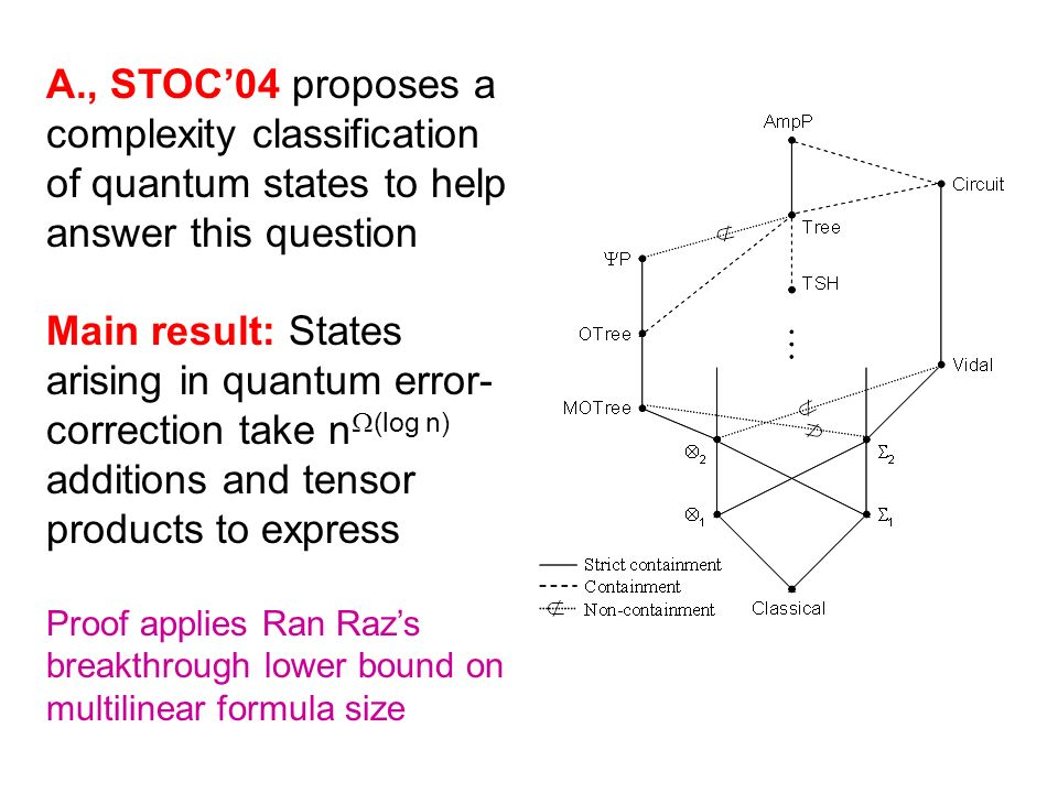 A., STOC04 proposes a complexity classification of quantum states to help answer this question Main result: States arising in quantum error- correction take n (log n) additions and tensor products to express Proof applies Ran Razs breakthrough lower bound on multilinear formula size