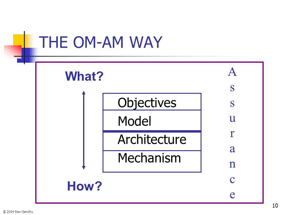 © 2004 Ravi Sandhu 10 THE OM-AM WAY Objectives Model Architecture Mechanism What? How? AssuranceAssurance