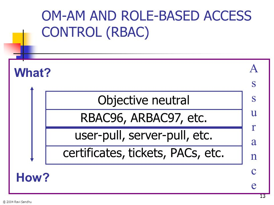 © 2004 Ravi Sandhu 13 OM-AM AND ROLE-BASED ACCESS CONTROL (RBAC) What? How? Objective neutral RBAC96, ARBAC97, etc. user-pull, server-pull, etc. certi