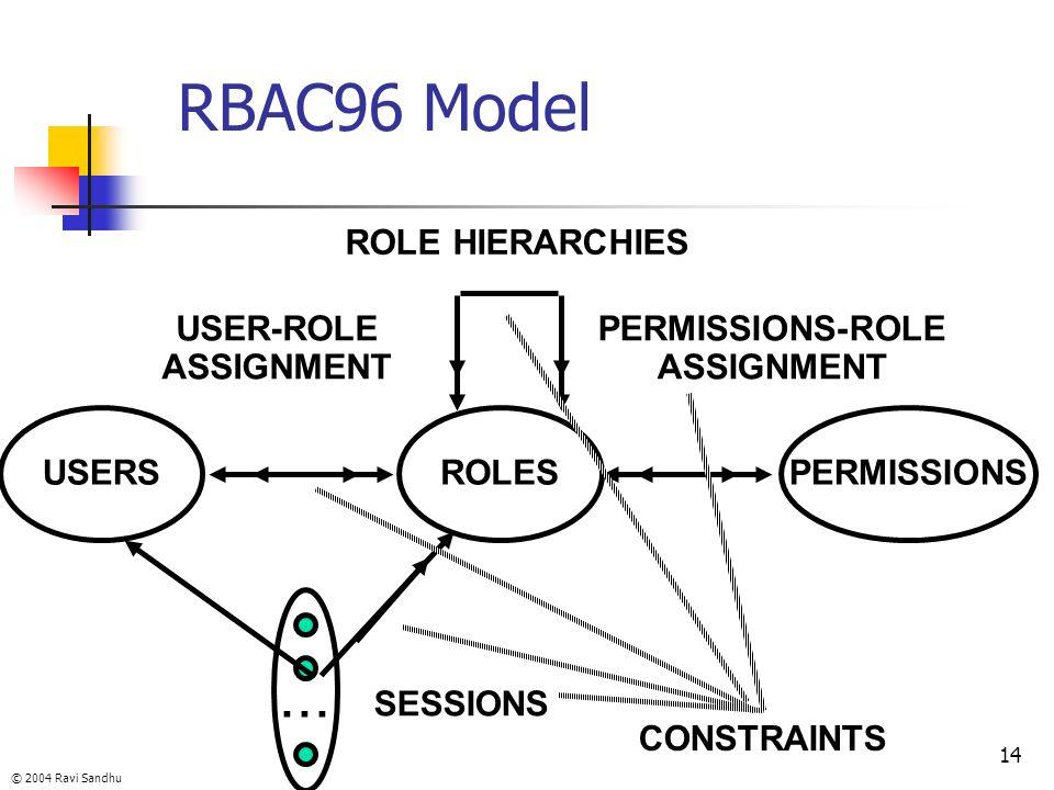 © 2004 Ravi Sandhu 14 RBAC96 Model ROLES USER-ROLE ASSIGNMENT PERMISSIONS-ROLE ASSIGNMENT USERSPERMISSIONS... SESSIONS ROLE HIERARCHIES CONSTRAINTS