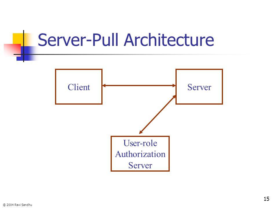 © 2004 Ravi Sandhu 15 Server-Pull Architecture ClientServer User-role Authorization Server