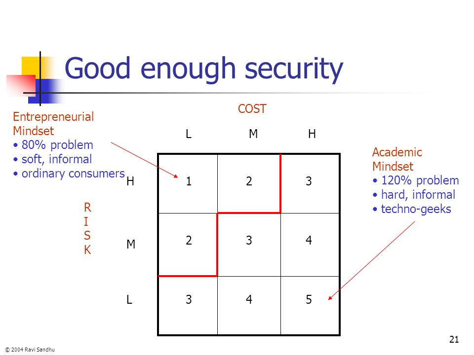 © 2004 Ravi Sandhu 21 Good enough security RISKRISK COST H M L LMH 1 2 3 2 3 4 3 4 5 Entrepreneurial Mindset 80% problem soft, informal ordinary consu