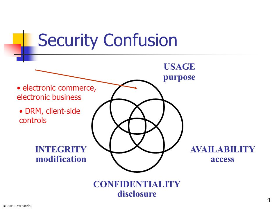 © 2004 Ravi Sandhu 4 Security Confusion INTEGRITY modification AVAILABILITY access CONFIDENTIALITY disclosure USAGE purpose electronic commerce, elect