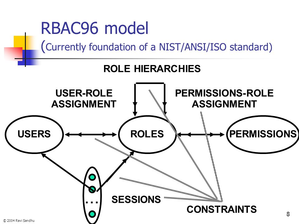© 2004 Ravi Sandhu 8 RBAC96 model ( Currently foundation of a NIST/ANSI/ISO standard) ROLES USER-ROLE ASSIGNMENT PERMISSIONS-ROLE ASSIGNMENT USERSPERM