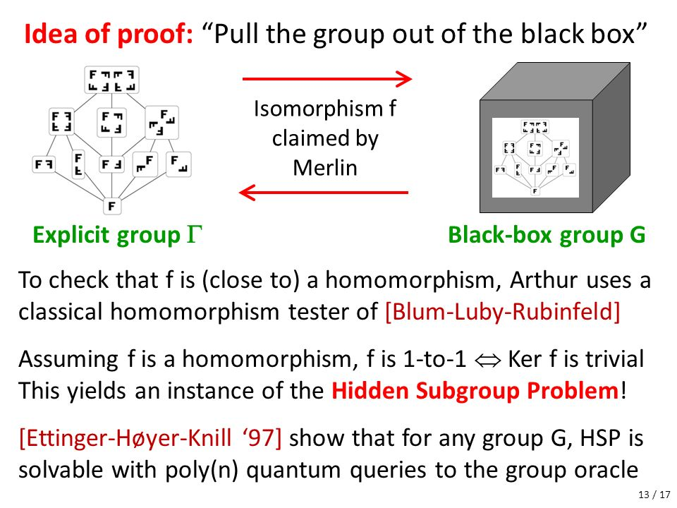 Idea of proof: Pull the group out of the black box Explicit group Black-box group G Isomorphism f claimed by Merlin To check that f is (close to) a ho