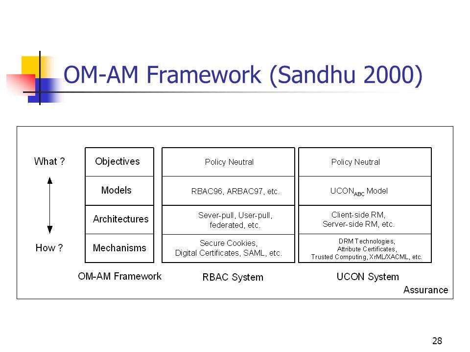 28 OM-AM Framework (Sandhu 2000)