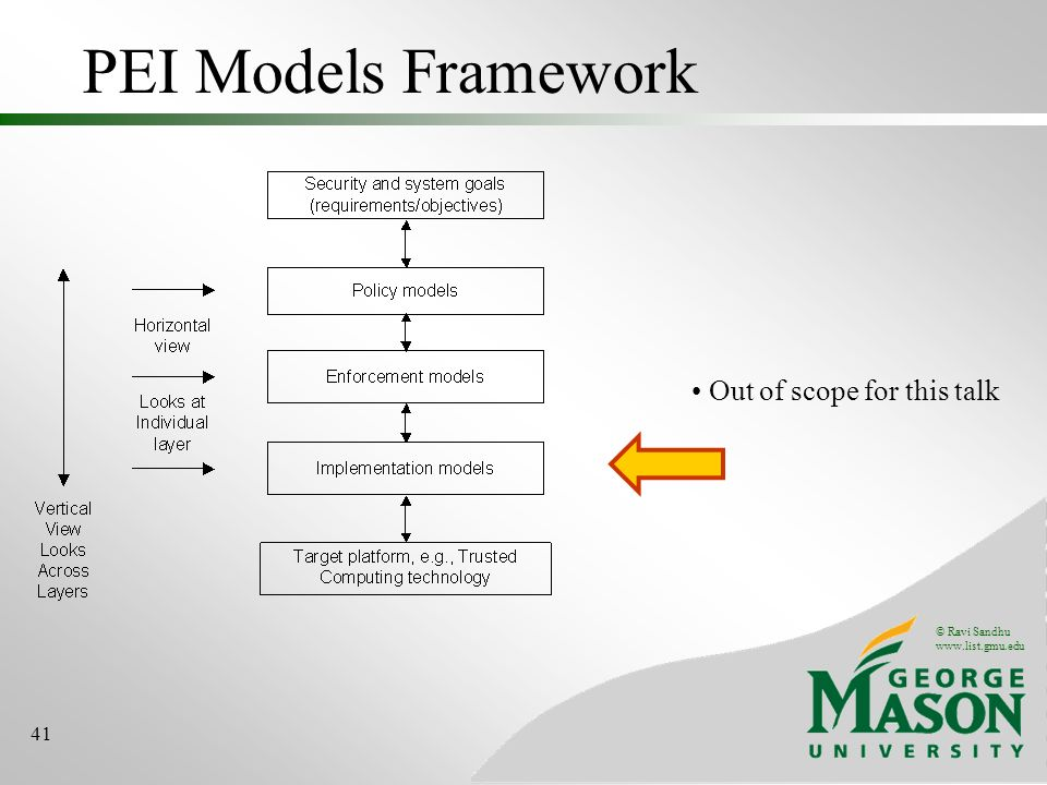 © Ravi Sandhu www.list.gmu.edu 41 PEI Models Framework Out of scope for this talk