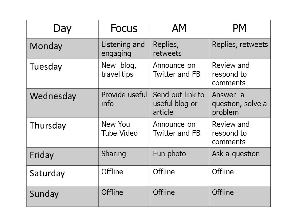 DayFocusAMPM Monday Listening and engaging Replies, retweets Tuesday New blog, travel tips Announce on Twitter and FB Review and respond to comments W