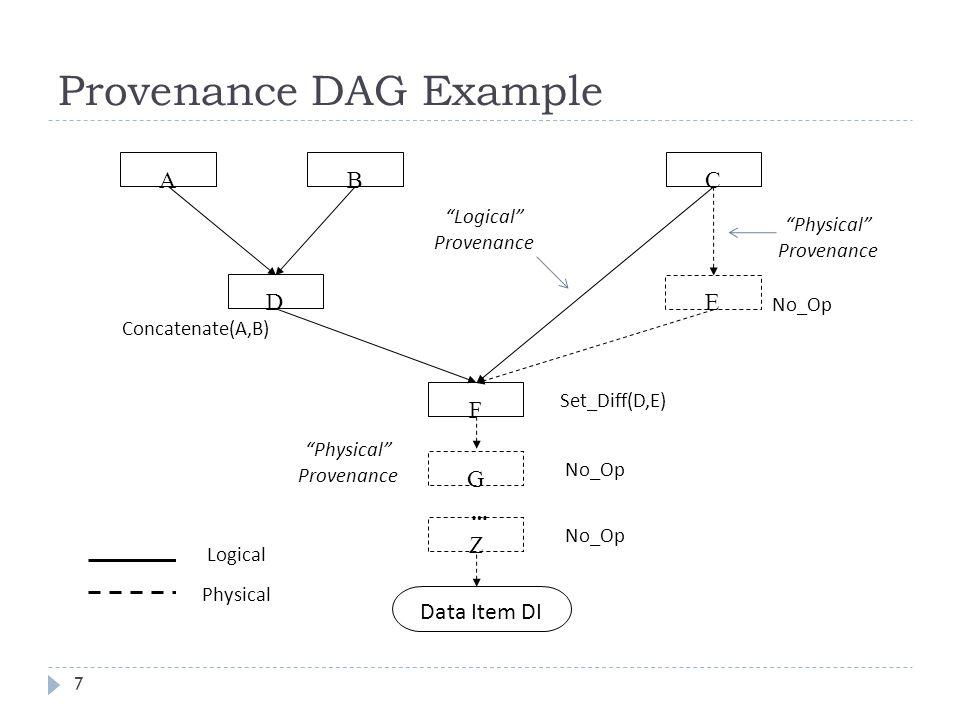 Provenance DAG Example 7 No_Op ABC F E D Concatenate(A,B) Set_Diff(D,E) Logical Provenance Data Item DI G Z … No_Op Physical Provenance Logical Physical