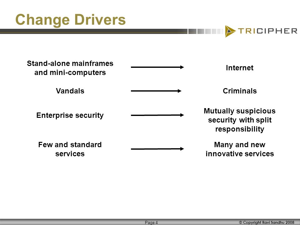 © Copyright Ravi Sandhu 2008 Page 4 Change Drivers Stand-alone mainframes and mini-computers InternetEnterprise security Mutually suspicious security with split responsibility VandalsCriminals Few and standard services Many and new innovative services