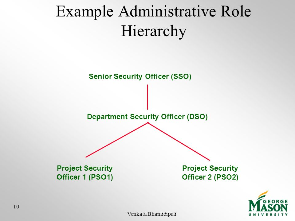 Example Administrative Role Hierarchy Senior Security Officer (SSO) Department Security Officer (DSO) Project Security Officer 1 (PSO1) Project Securi