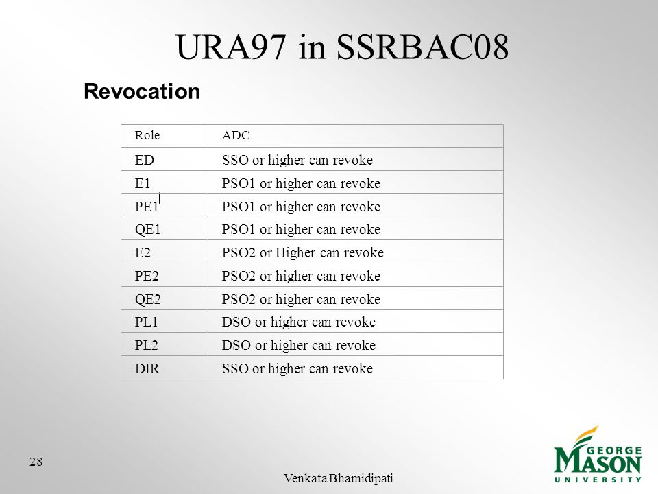 URA97 in SSRBAC08 Revocation RoleADC EDSSO or higher can revoke E1PSO1 or higher can revoke PE1PSO1 or higher can revoke QE1PSO1 or higher can revoke