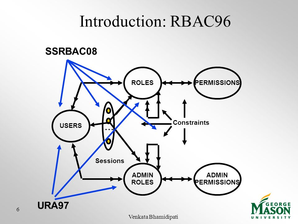 Introduction: RBAC96 SSRBAC08 ROLES USERS PERMISSIONS... ADMIN ROLES ADMIN PERMISSIONS Constraints Sessions URA97 6 Venkata Bhamidipati