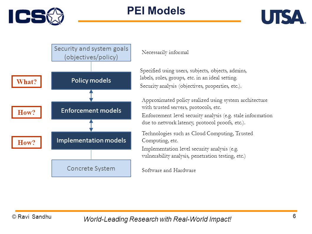 6 PEI Models Security and system goals (objectives/policy) Policy models Enforcement models Implementation models Necessarily informal Specified using users, subjects, objects, admins, labels, roles, groups, etc.