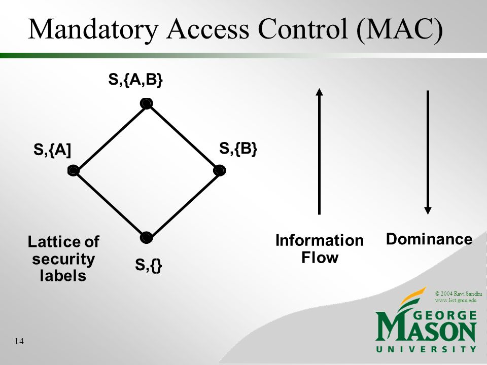 © 2004 Ravi Sandhu www.list.gmu.edu 14 Mandatory Access Control (MAC) Information Flow Dominance Lattice of security labels S,{A,B} S,{A] S,{B} S,{}