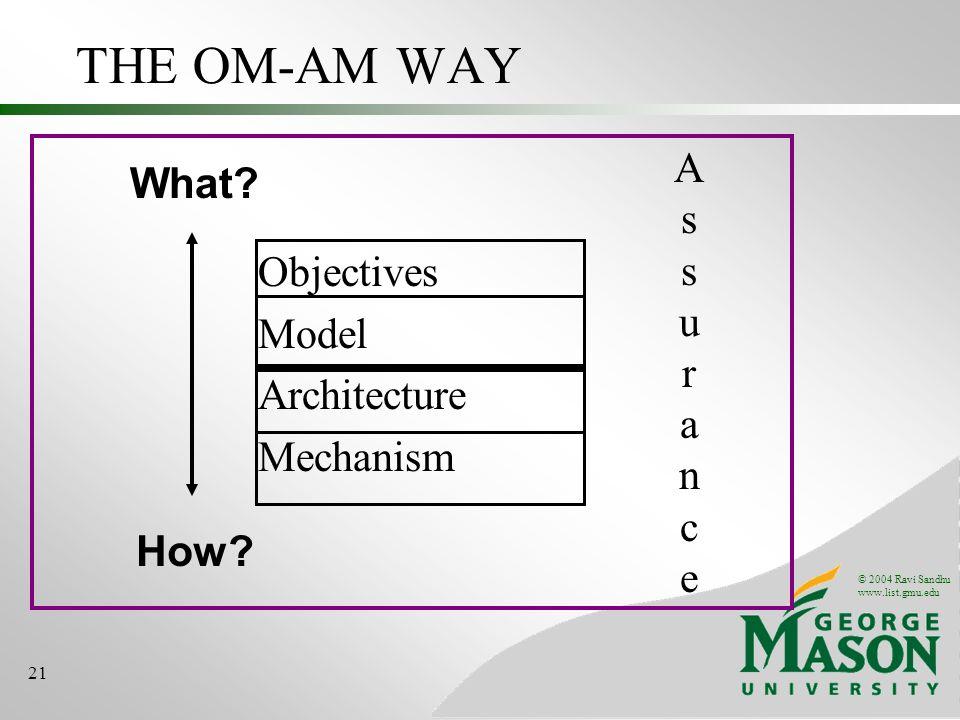 © 2004 Ravi Sandhu www.list.gmu.edu 21 THE OM-AM WAY Objectives Model Architecture Mechanism What? How? AssuranceAssurance