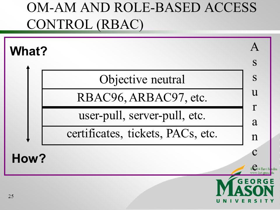 © 2004 Ravi Sandhu www.list.gmu.edu 25 OM-AM AND ROLE-BASED ACCESS CONTROL (RBAC) What? How? Objective neutral RBAC96, ARBAC97, etc. user-pull, server