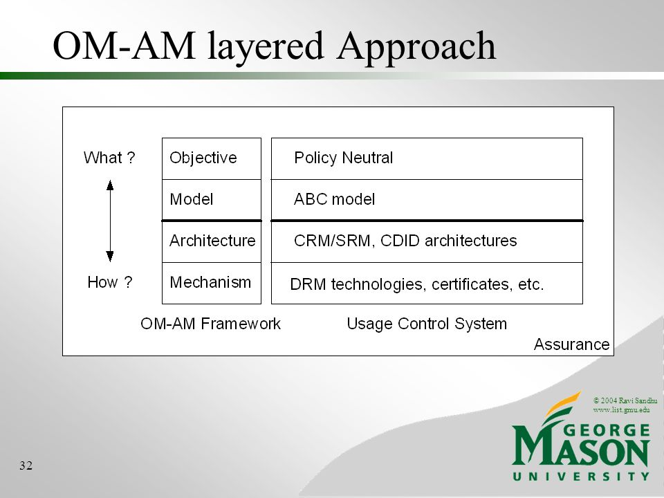 © 2004 Ravi Sandhu www.list.gmu.edu 32 OM-AM layered Approach