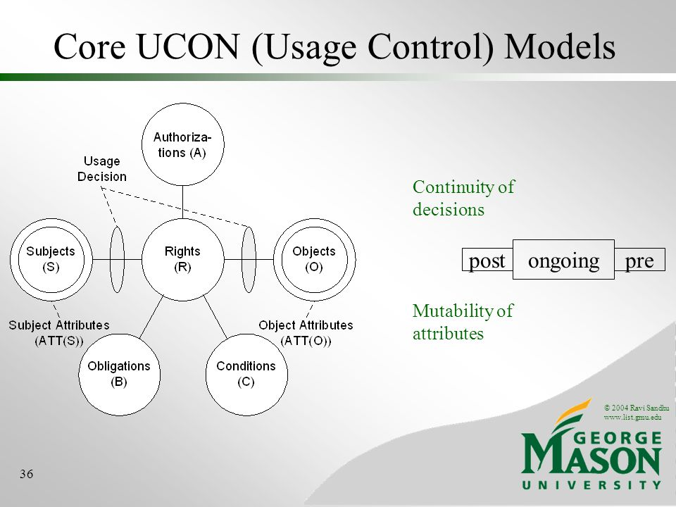 © 2004 Ravi Sandhu www.list.gmu.edu 36 Core UCON (Usage Control) Models ongoing prepost Continuity of decisions Mutability of attributes