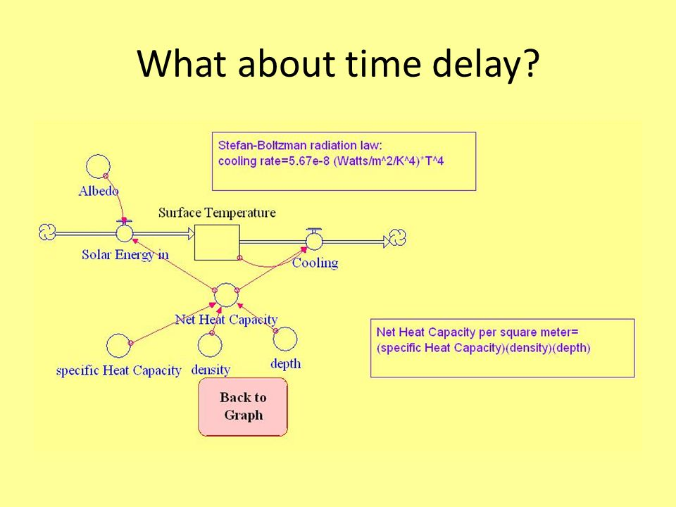 What about time delay?