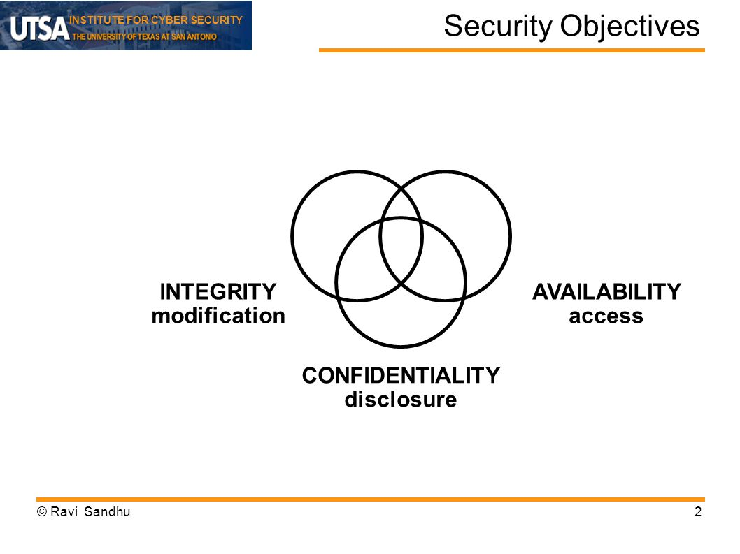 INSTITUTE FOR CYBER SECURITY Security Objectives 2 INTEGRITY modification AVAILABILITY access CONFIDENTIALITY disclosure © Ravi Sandhu