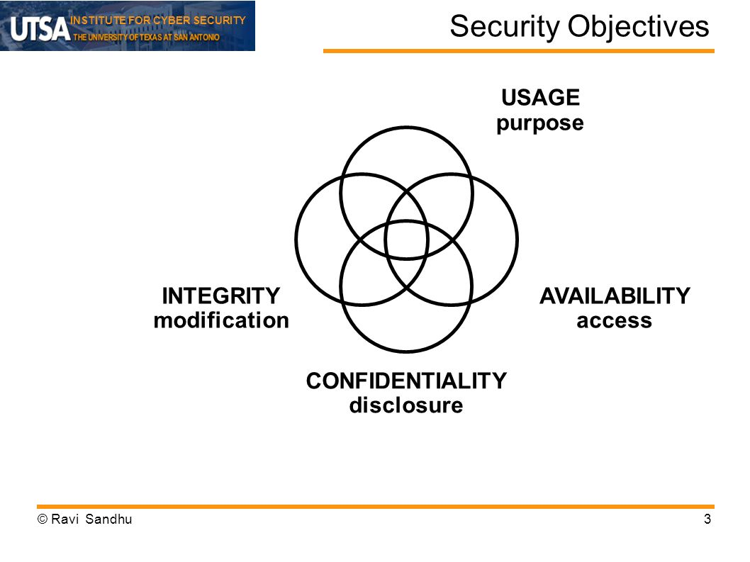 INSTITUTE FOR CYBER SECURITY Security Objectives 3 INTEGRITY modification AVAILABILITY access CONFIDENTIALITY disclosure USAGE purpose © Ravi Sandhu