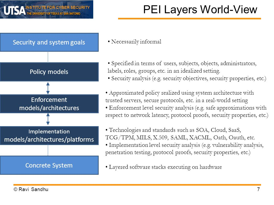 INSTITUTE FOR CYBER SECURITY PEI Layers World-View © Ravi Sandhu7 Security and system goals Policy models Enforcement models/architectures Implementation models/architectures/platforms Concrete System Necessarily informal Specified in terms of users, subjects, objects, administrators, labels, roles, groups, etc.