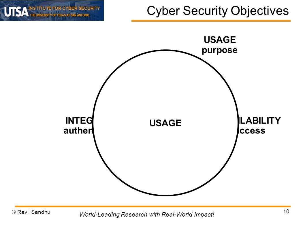 INSTITUTE FOR CYBER SECURITY Cyber Security Objectives INTEGRITY authenticity AVAILABILITY access CONFIDENTIALITY disclosure USAGE purpose USAGE © Ravi Sandhu 10 World-Leading Research with Real-World Impact!