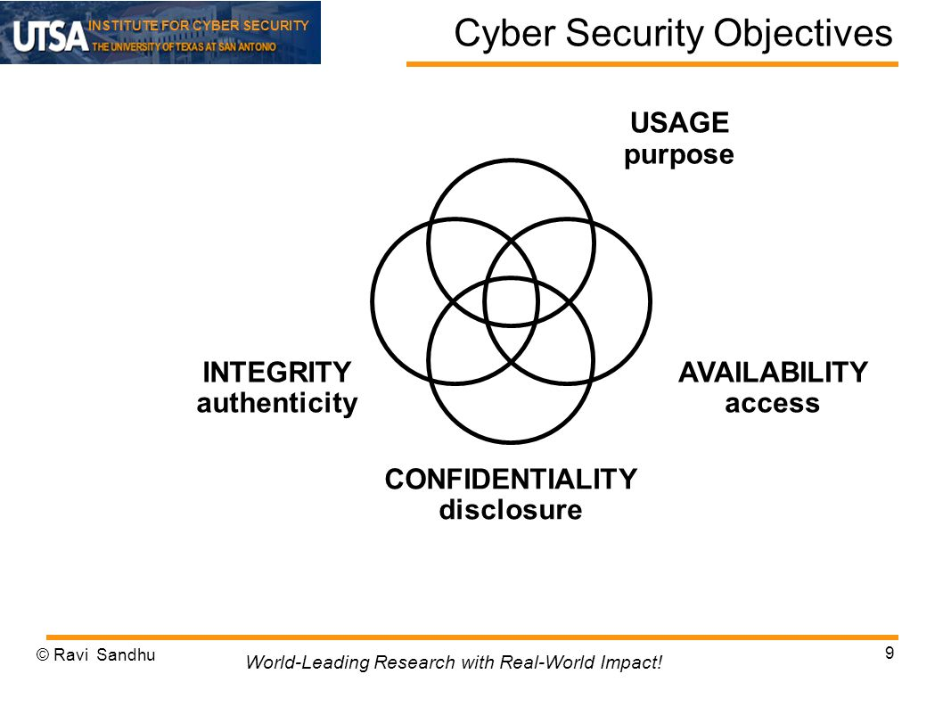INSTITUTE FOR CYBER SECURITY Cyber Security Objectives INTEGRITY authenticity AVAILABILITY access CONFIDENTIALITY disclosure USAGE purpose © Ravi Sandhu 9 World-Leading Research with Real-World Impact!