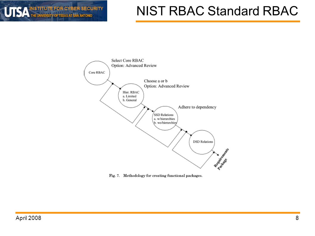 INSTITUTE FOR CYBER SECURITY April NIST RBAC Standard RBAC